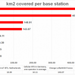 NB-IoT, LoRaWAN, SIGFOX cell size in average