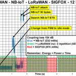 Comparision energy ( power) consumption LPWAN -Comparision Energy ( power) consumption @ TX LPWAN - NB-IoT, LoRaWAN, SIGFOX