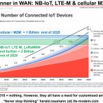 Winner in WAN: NB-IoT, LTE-M & cellular M2M