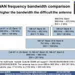 LPWA frequencies in comparison
