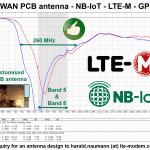 NB-IoT antenna - customised