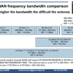 NB-IoT LTE-M frequency bands