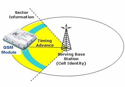 GSM-Cell-ID.jpg